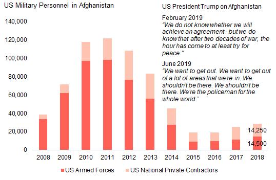 Chart-Trump-150719